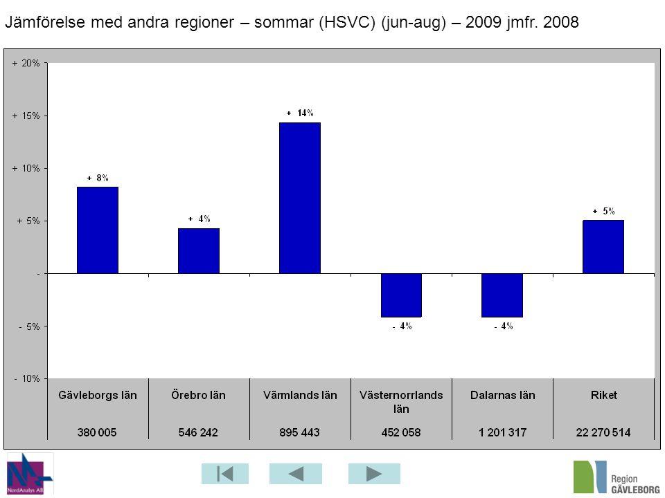 Jämförelse med andra regioner – sommar (HSVC) (jun-aug) – 2009 jmfr. 2008
