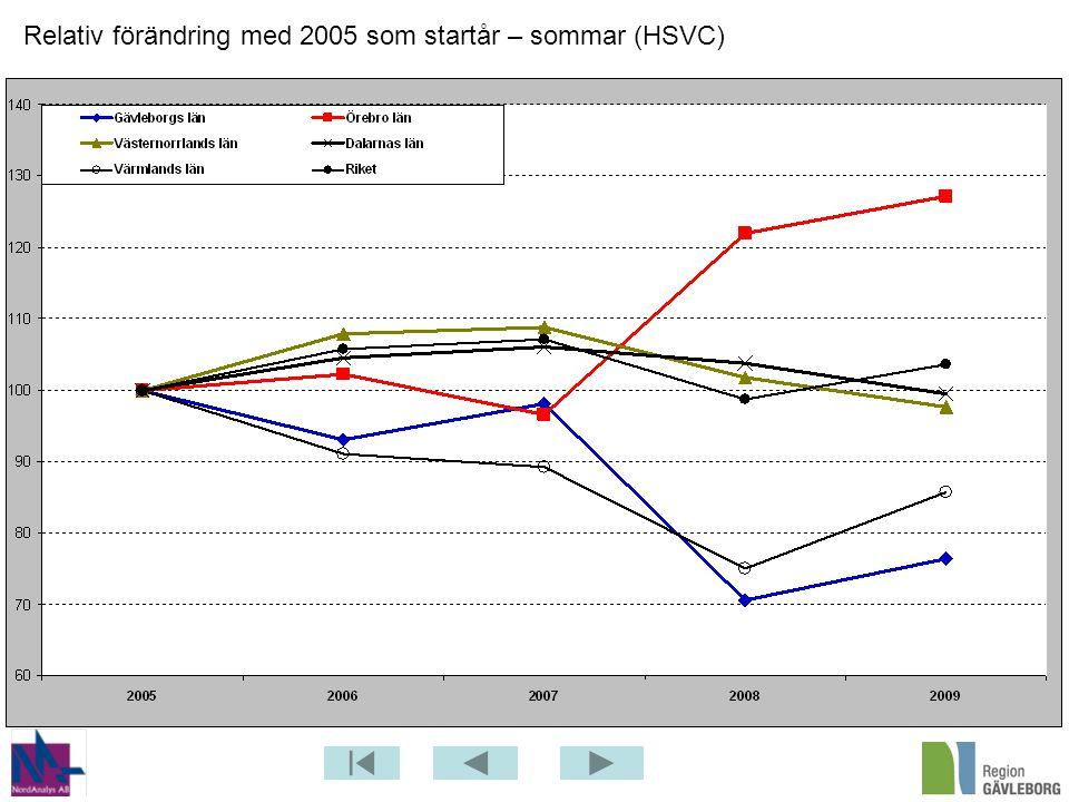 Relativ förändring med 2005 som startår – sommar (HSVC)