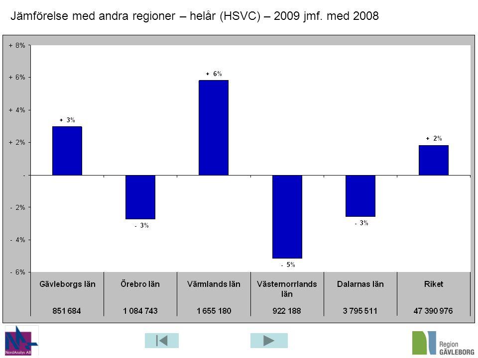 Jämförelse med andra regioner – helår (HSVC) – 2009 jmf. med 2008