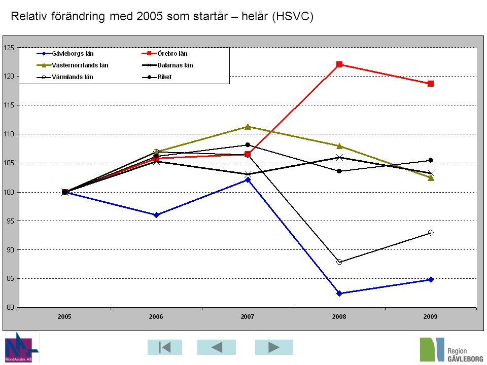 Relativ förändring med 2005 som startår – helår (HSVC)