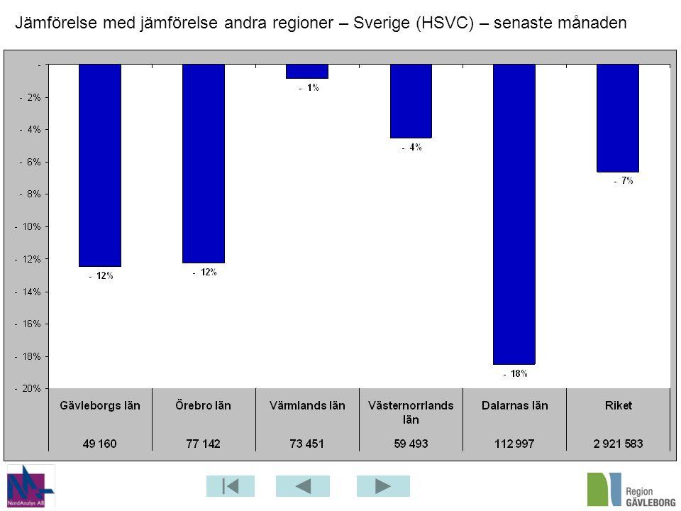 Jämförelse med jämförelse andra regioner – Sverige (HSVC) – senaste månaden