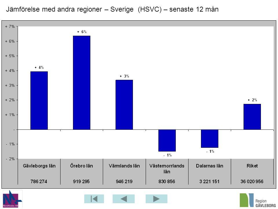 Jämförelse med andra regioner – Sverige (HSVC) – senaste 12 mån