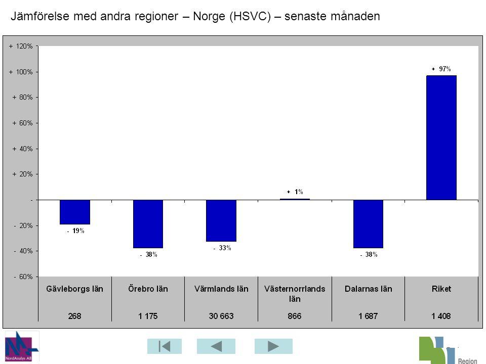 Jämförelse med andra regioner – Norge (HSVC) – senaste månaden