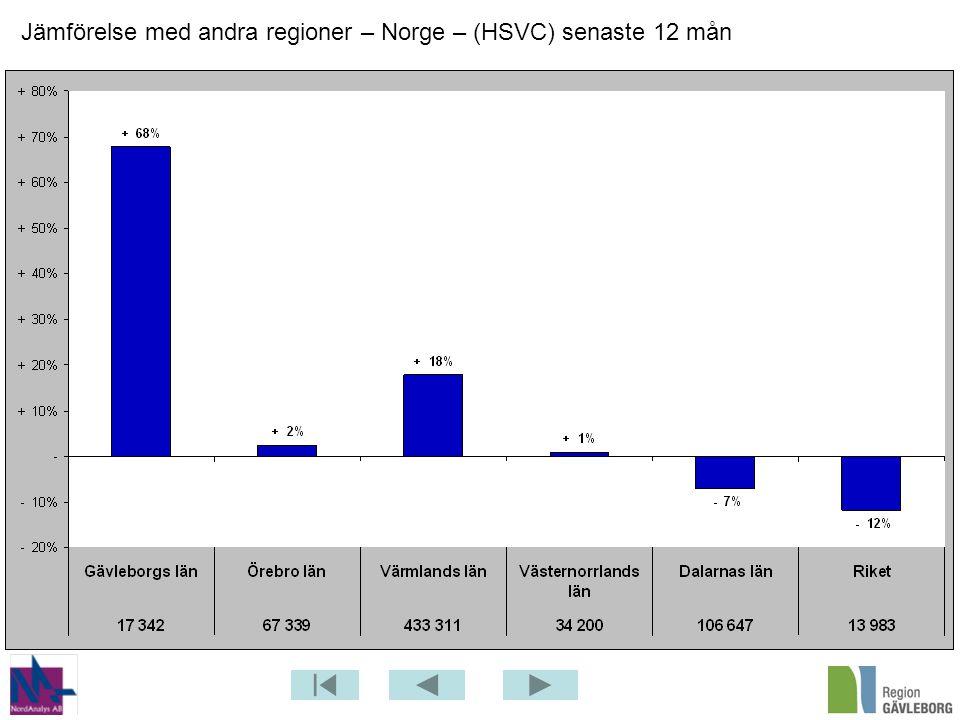 Jämförelse med andra regioner – Norge – (HSVC) senaste 12 mån