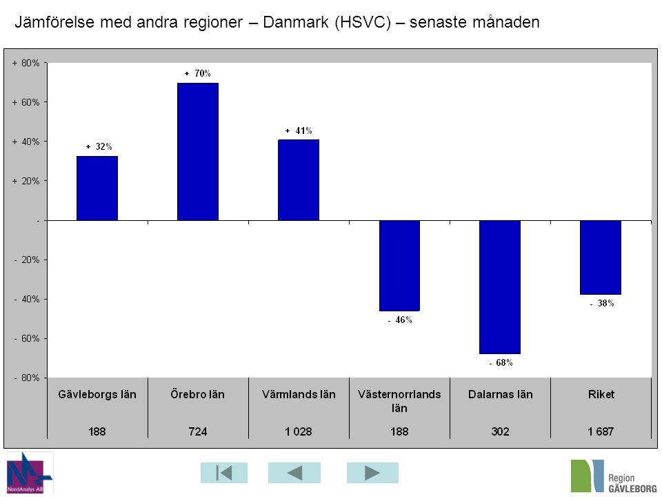Jämförelse med andra regioner – Danmark (HSVC) – senaste månaden