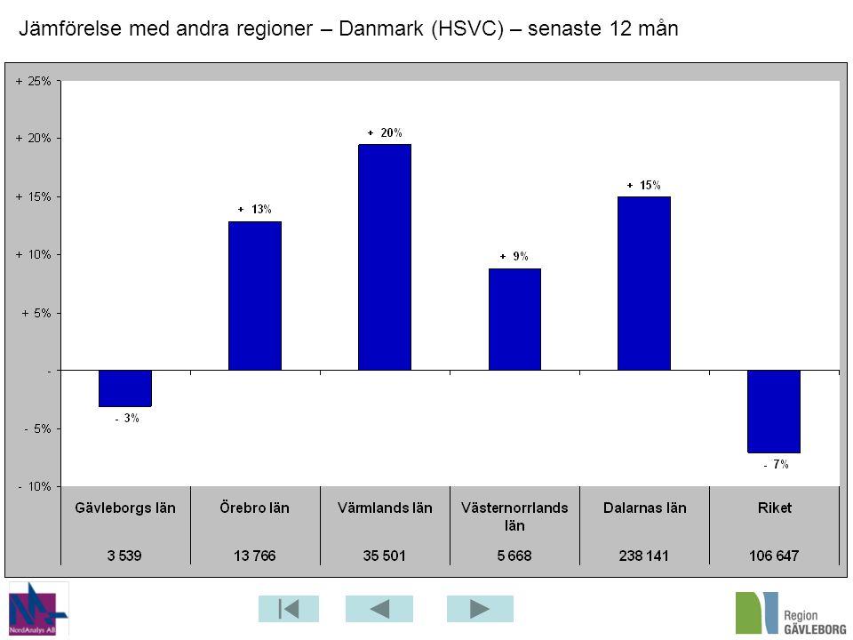 Jämförelse med andra regioner – Danmark (HSVC) – senaste 12 mån