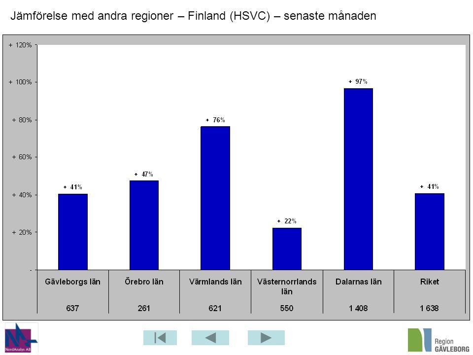 Jämförelse med andra regioner – Finland (HSVC) – senaste månaden