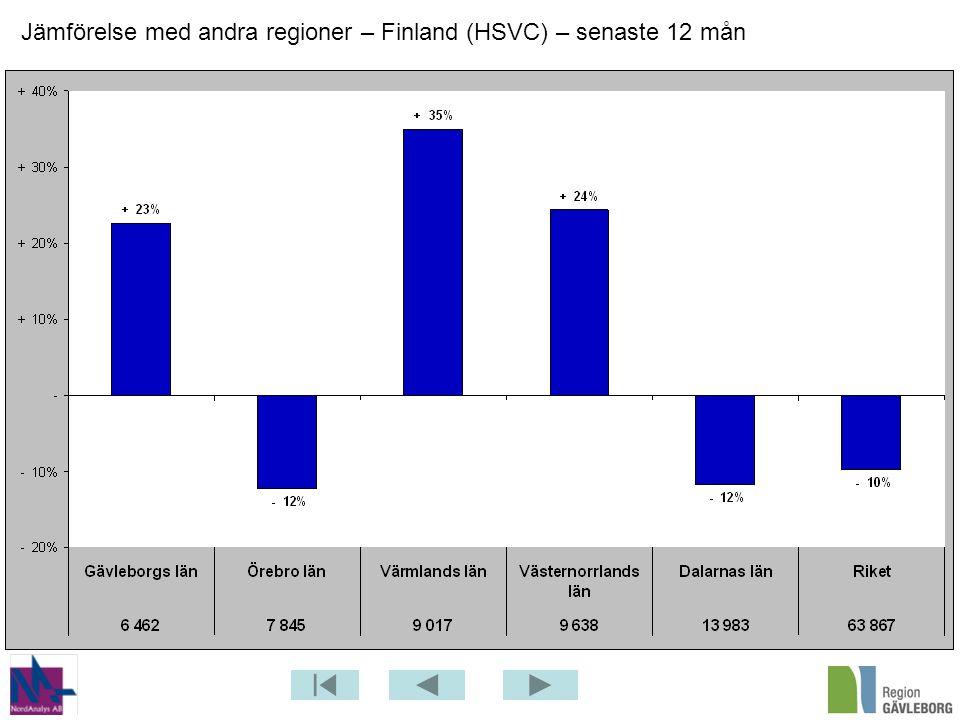 Jämförelse med andra regioner – Finland (HSVC) – senaste 12 mån