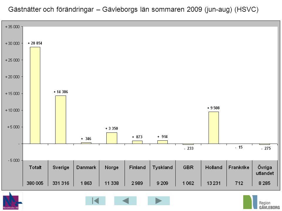 Gästnätter och förändringar – Gävleborgs län sommaren 2009 (jun-aug) (HSVC)