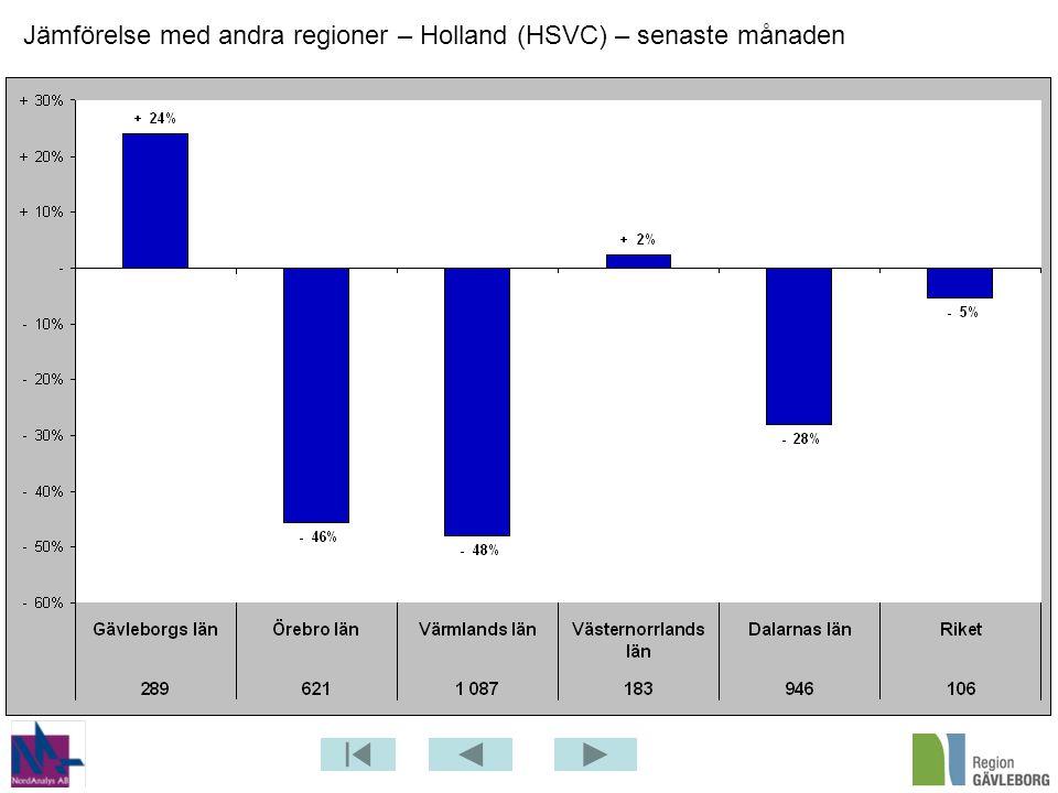 Jämförelse med andra regioner – Holland (HSVC) – senaste månaden
