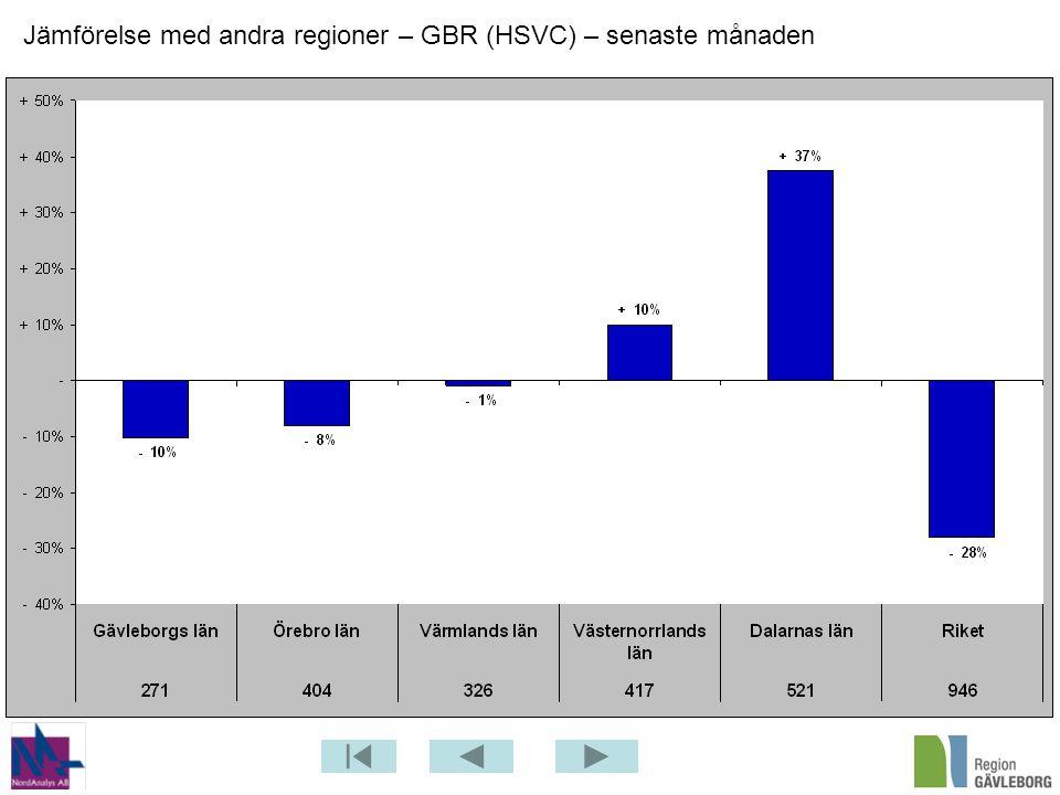 Jämförelse med andra regioner – GBR (HSVC) – senaste månaden