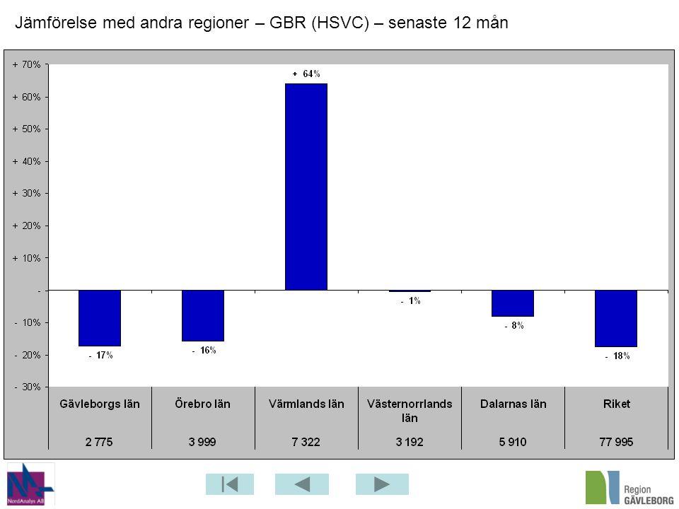 Jämförelse med andra regioner – GBR (HSVC) – senaste 12 mån
