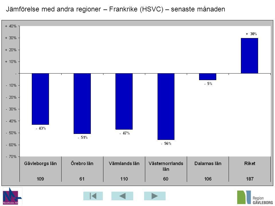 Jämförelse med andra regioner – Frankrike (HSVC) – senaste månaden
