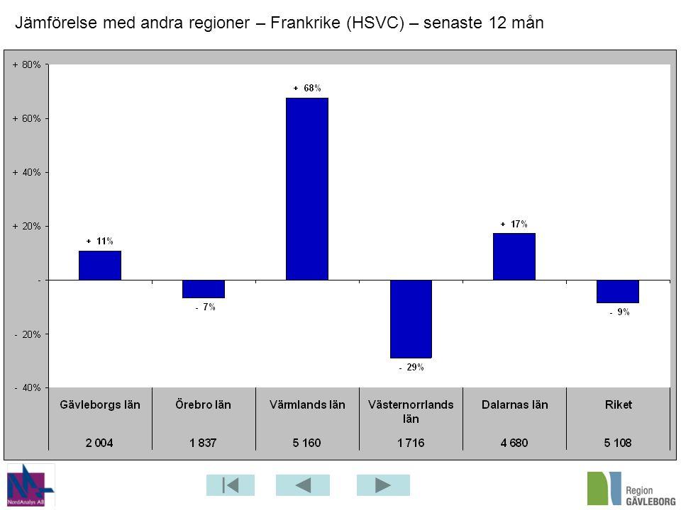 Jämförelse med andra regioner – Frankrike (HSVC) – senaste 12 mån