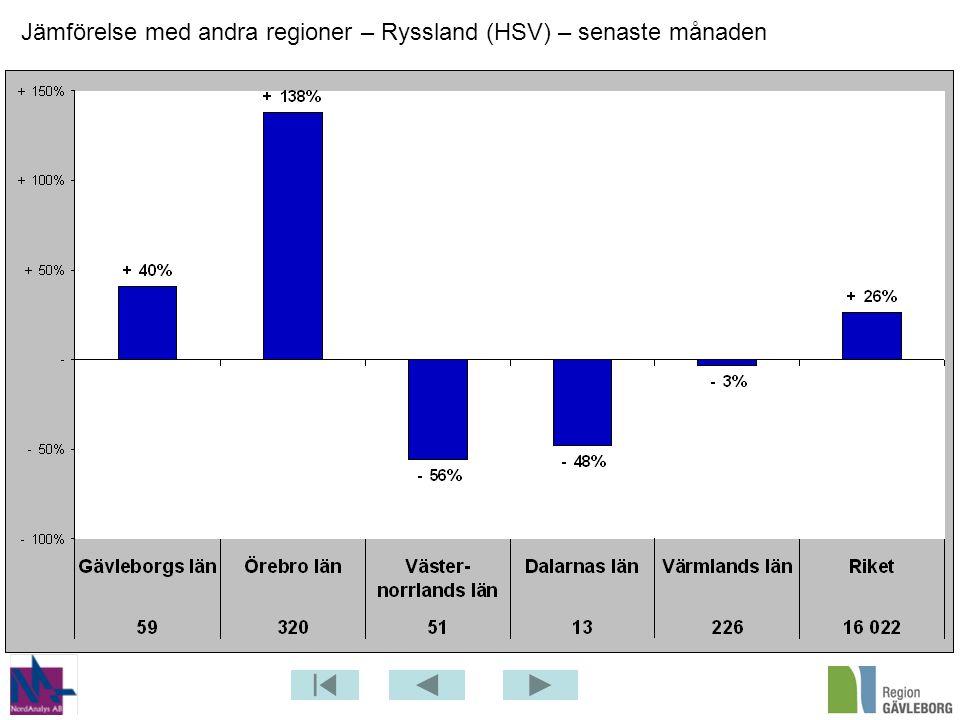 Jämförelse med andra regioner – Ryssland (HSV) – senaste månaden