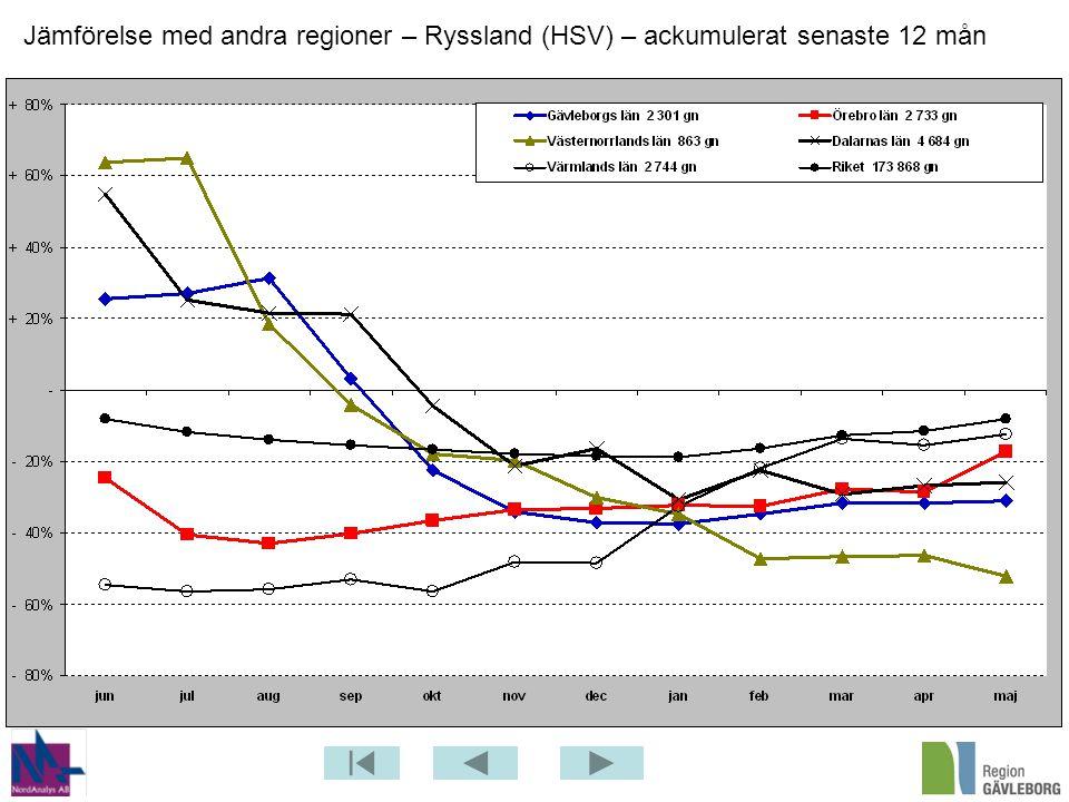 Jämförelse med andra regioner – Ryssland (HSV) – ackumulerat senaste 12 mån