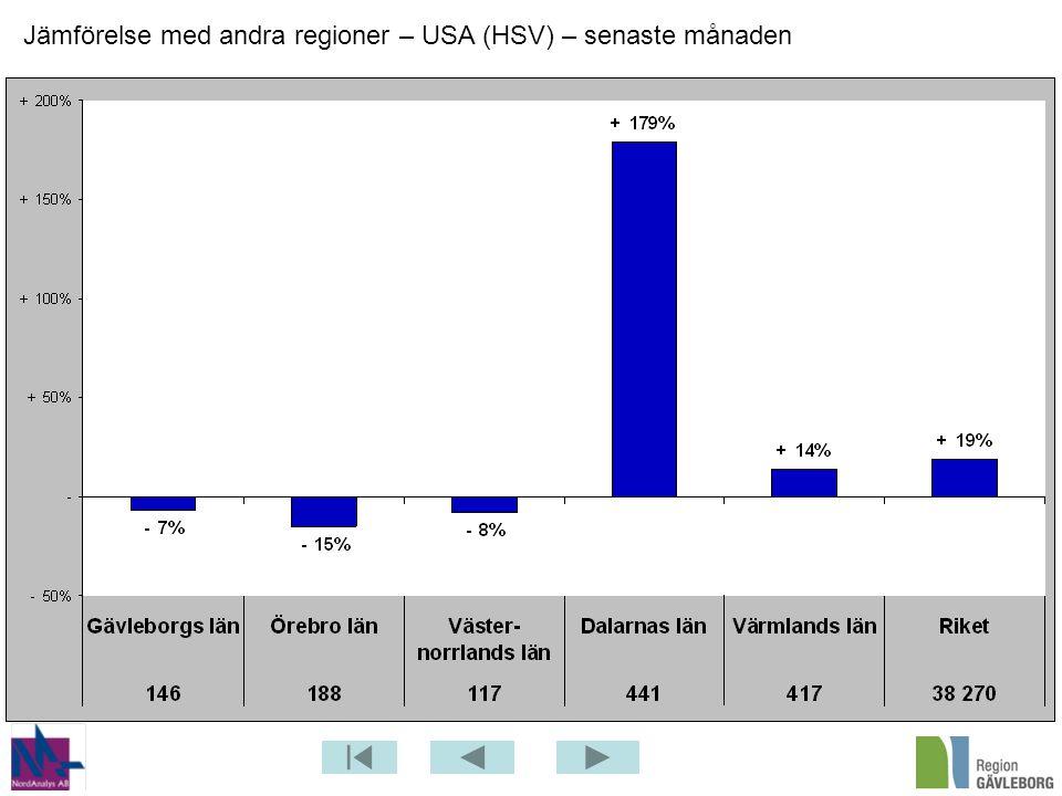 Jämförelse med andra regioner – USA (HSV) – senaste månaden