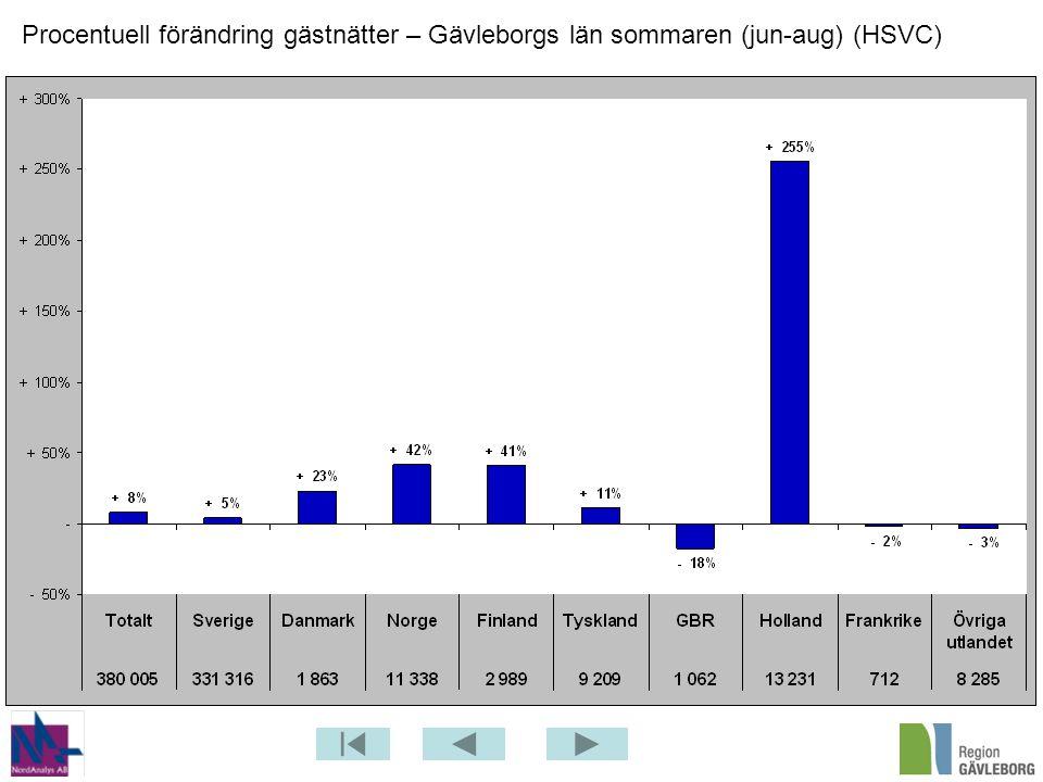 Procentuell förändring gästnätter – Gävleborgs län sommaren (jun-aug) (HSVC)