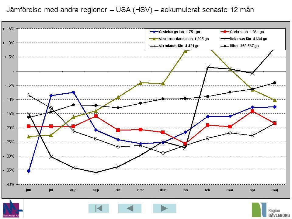 Jämförelse med andra regioner – USA (HSV) – ackumulerat senaste 12 mån