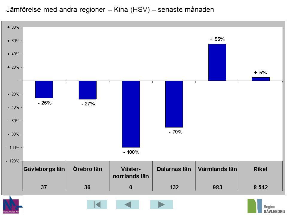 Jämförelse med andra regioner – Kina (HSV) – senaste månaden