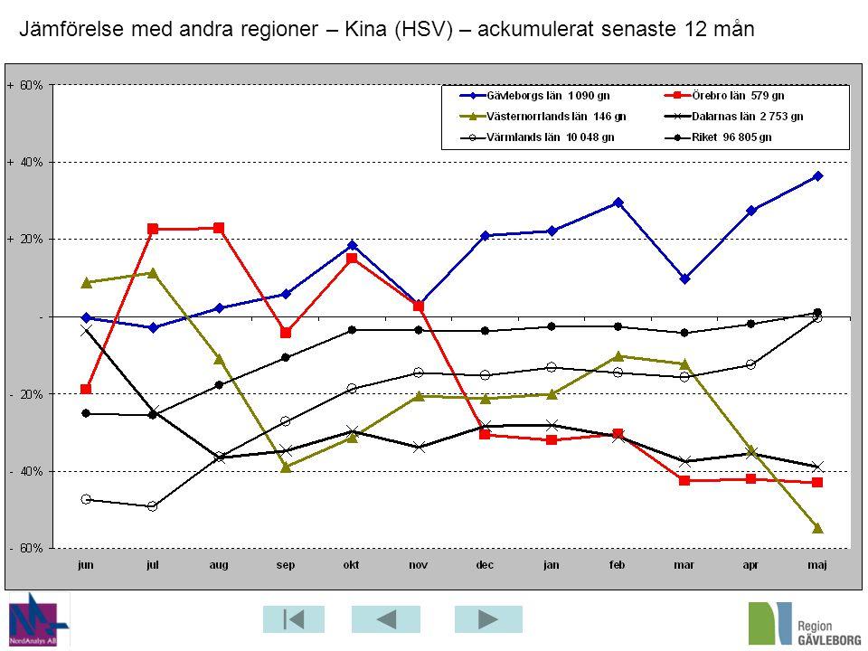 Jämförelse med andra regioner – Kina (HSV) – ackumulerat senaste 12 mån