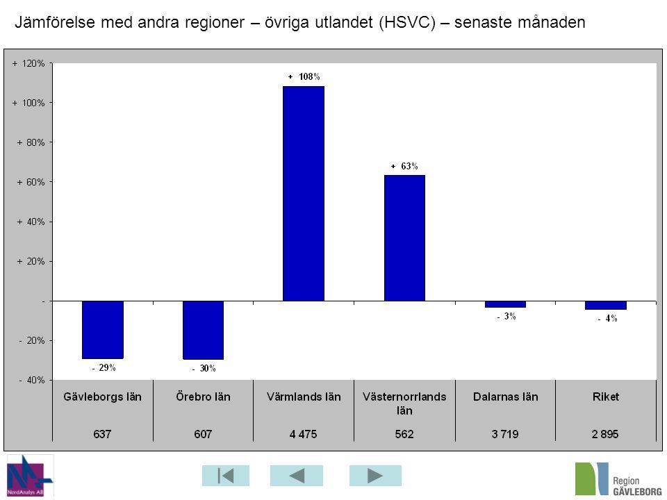 Jämförelse med andra regioner – övriga utlandet (HSVC) – senaste månaden