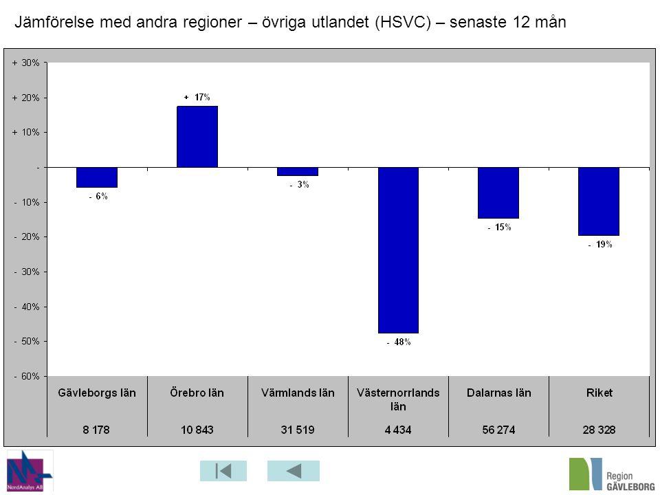 Jämförelse med andra regioner – övriga utlandet (HSVC) – senaste 12 mån