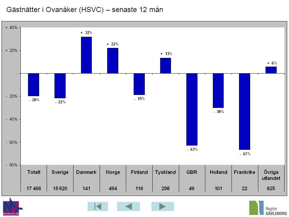 Gästnätter i Ovanåker (HSVC) – senaste 12 mån