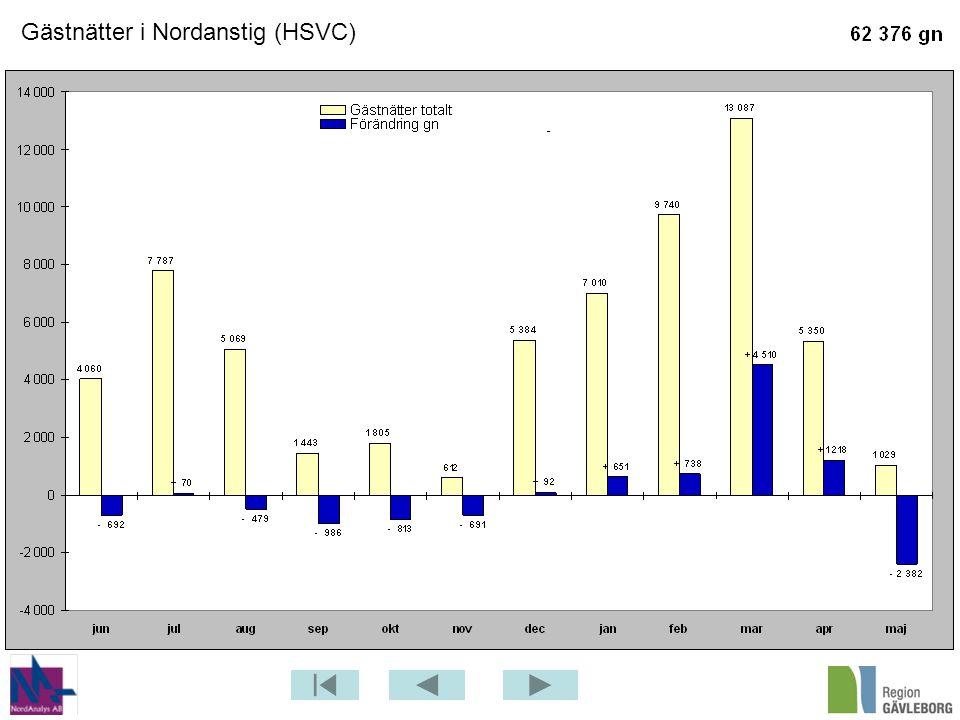 Gästnätter i Nordanstig (HSVC)