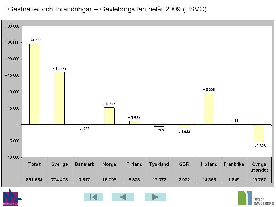 Gästnätter och förändringar – Gävleborgs län helår 2009 (HSVC)