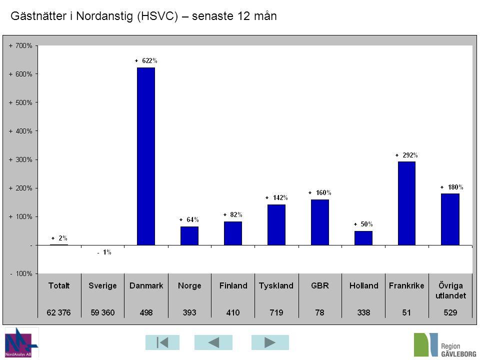 Gästnätter i Nordanstig (HSVC) – senaste 12 mån