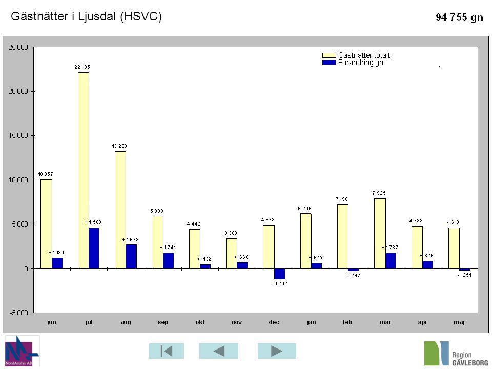 Gästnätter i Ljusdal (HSVC)