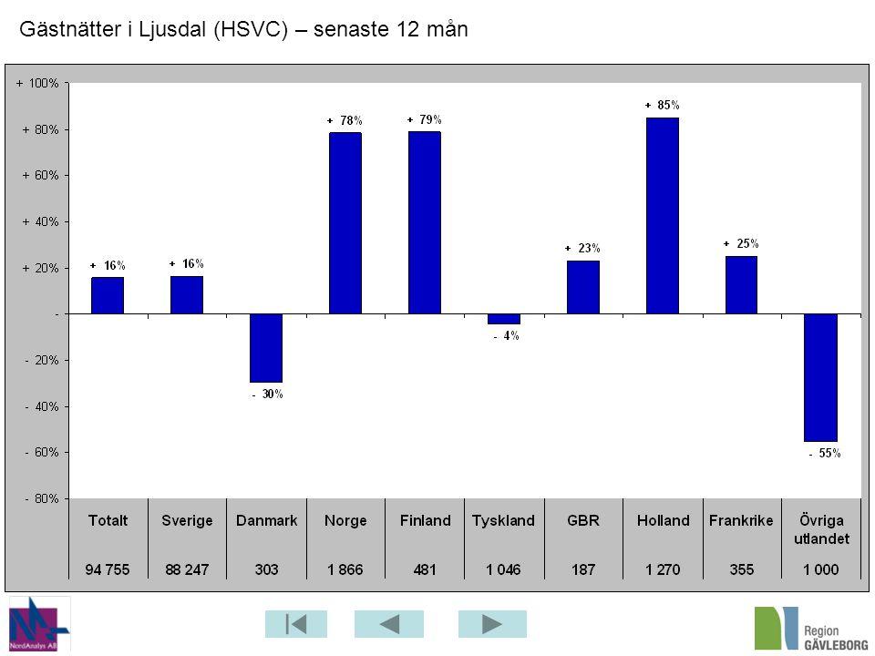 Gästnätter i Ljusdal (HSVC) – senaste 12 mån