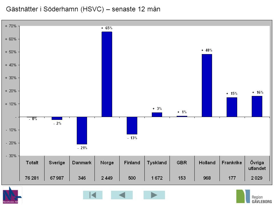 Gästnätter i Söderhamn (HSVC) – senaste 12 mån