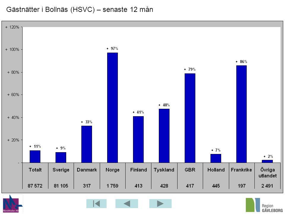 Gästnätter i Bollnäs (HSVC) – senaste 12 mån