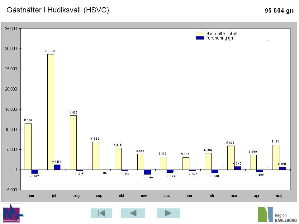 Gästnätter i Hudiksvall (HSVC)
