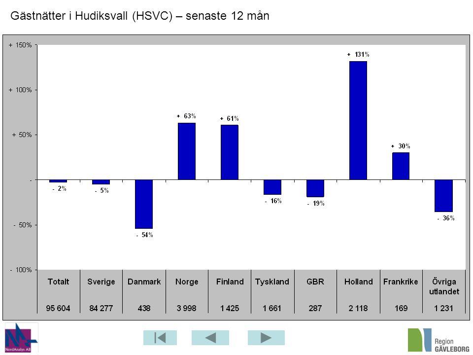 Gästnätter i Hudiksvall (HSVC) – senaste 12 mån