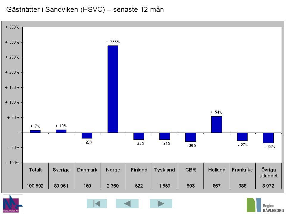 Gästnätter i Sandviken (HSVC) – senaste 12 mån