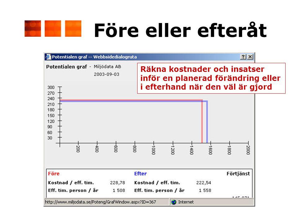 Före eller efteråt Räkna kostnader och insatser inför en planerad förändring eller i efterhand när den väl är gjord