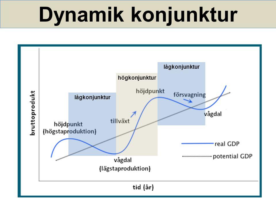Konjunktur och arbetslöshet