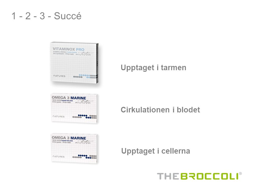 1 - 2 - 3 - Succé Upptaget i tarmen Cirkulationen i blodet Upptaget i cellerna