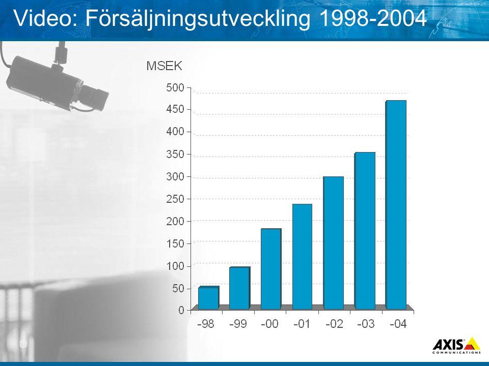 Video: Försäljningsutveckling 1998-2004