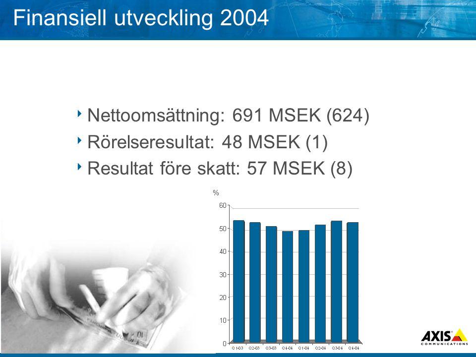 Finansiell utveckling 2004  Nettoomsättning: 691 MSEK (624)  Rörelseresultat: 48 MSEK (1)  Resultat före skatt: 57 MSEK (8)