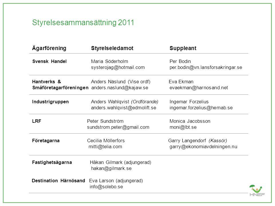 Styrelsesammansättning 2011 Ägarförening StyrelseledamotSuppleant Svensk Handel Maria SöderholmPer Bodin systerojag@hotmail.com per.bodin@vn.lansforsa