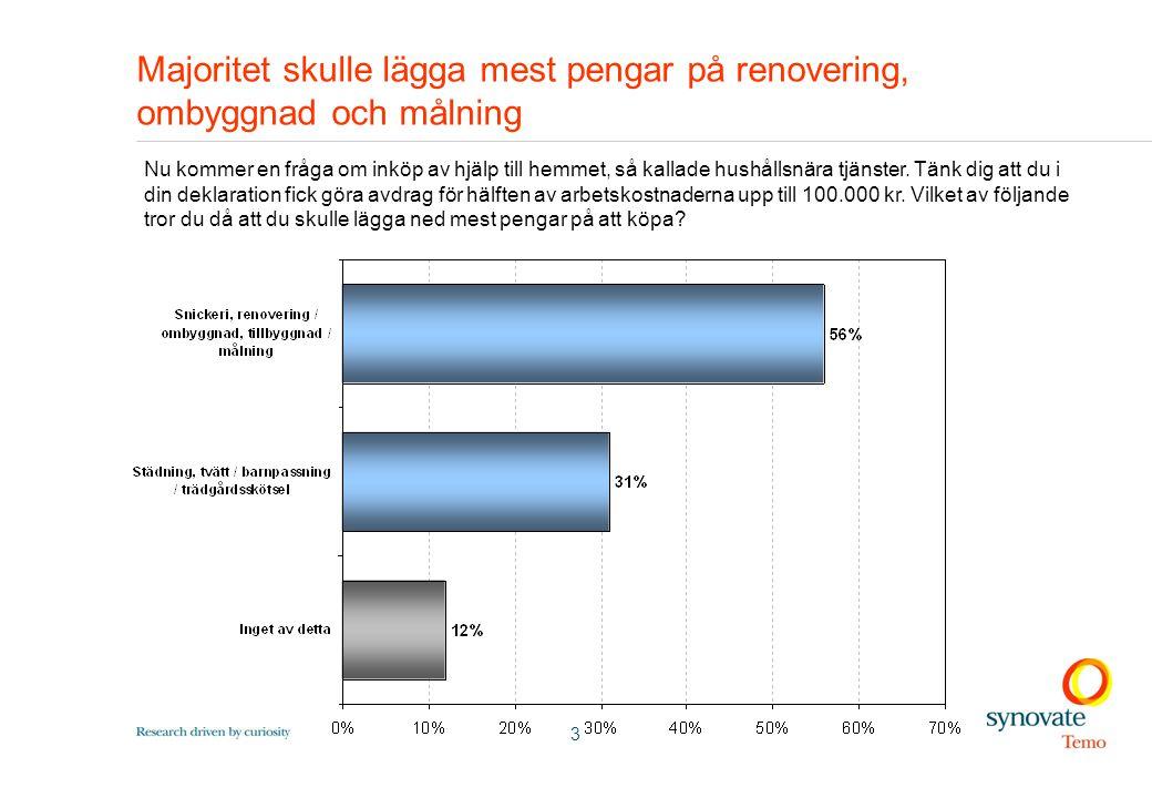 3 Majoritet skulle lägga mest pengar på renovering, ombyggnad och målning Nu kommer en fråga om inköp av hjälp till hemmet, så kallade hushållsnära tjänster.