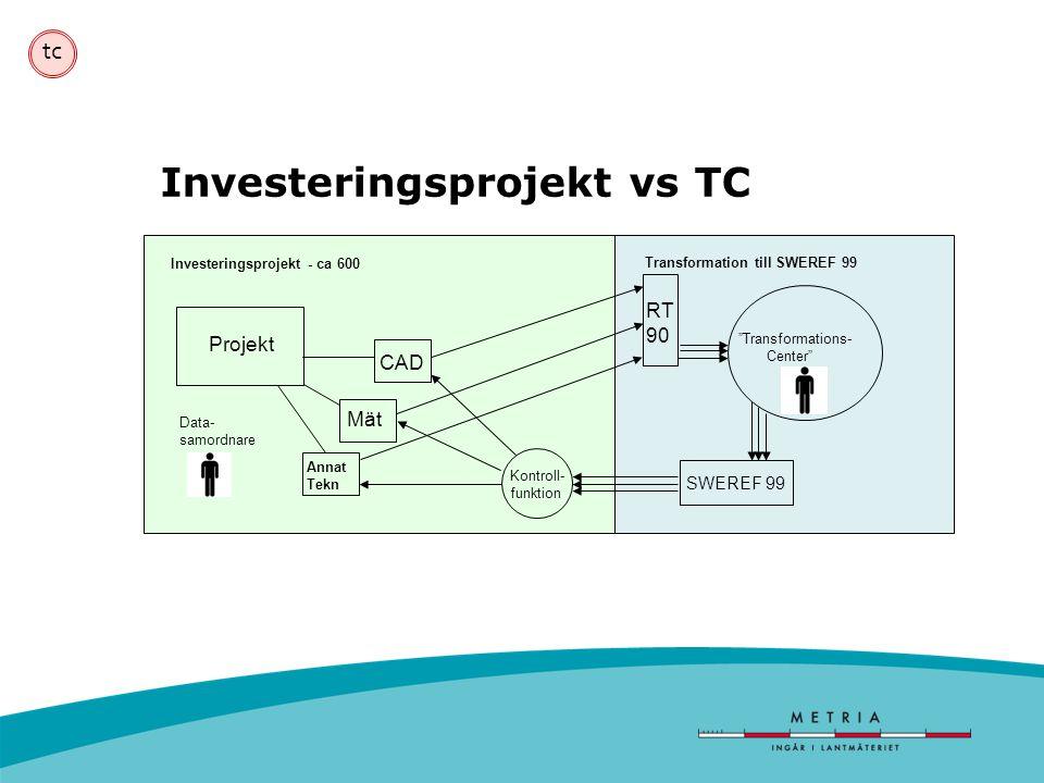 tc Investeringsprojekt vs TC Transformation till SWEREF 99 Projekt CAD Mät Annat Tekn Investeringsprojekt - ca 600 Kontroll- funktion RT 90 SWEREF 99