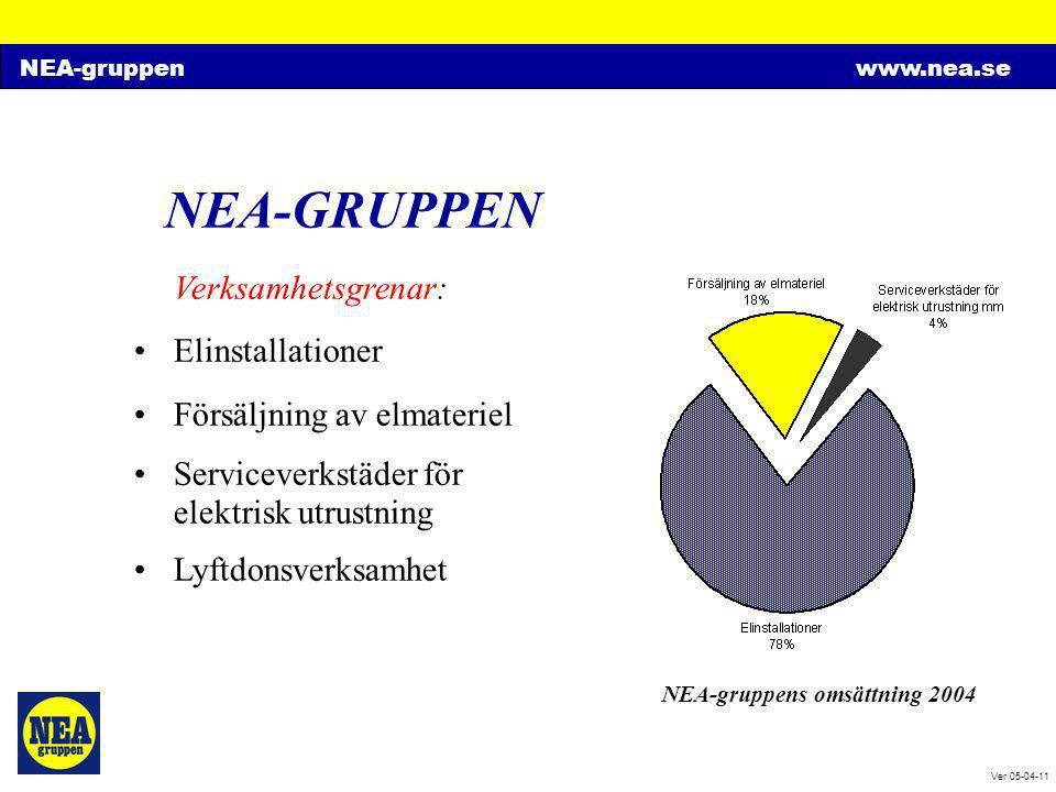 NEA-gruppenwww.nea.se Ver 05-04-11 NEA-GRUPPEN Ekonomi (2004): •Omsättning 1 900 Mkr •Resultat 83 Mkr •Starka finanser (196 Mkr i likvida medel och soliditet 48 %)