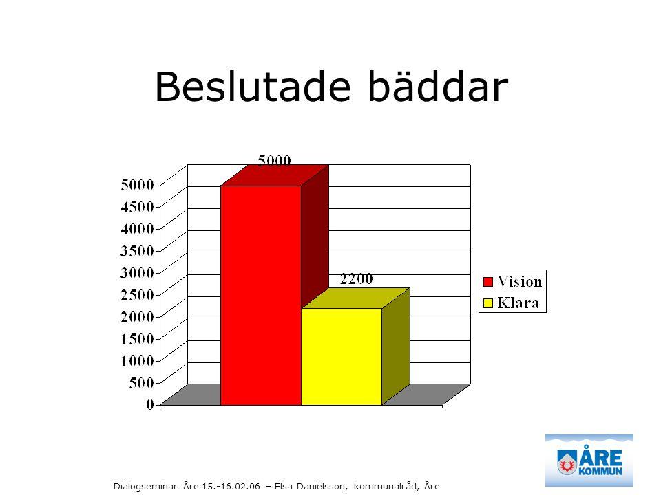 Dialogseminar Åre 15.-16.02.06 – Elsa Danielsson, kommunalråd, Åre Beslutade bäddar
