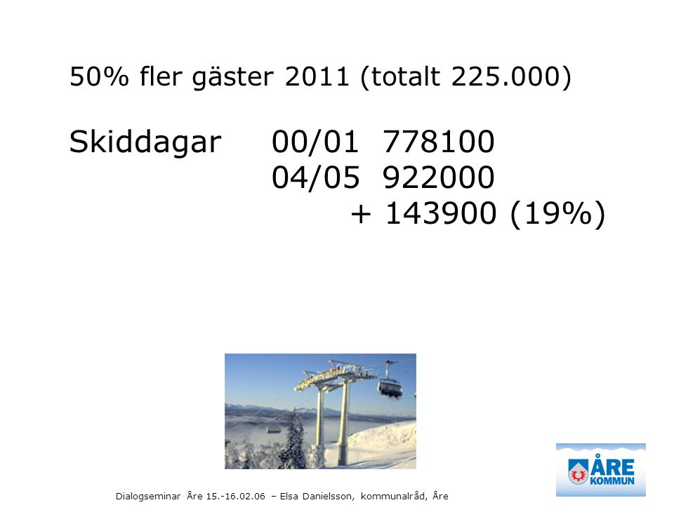 Dialogseminar Åre 15.-16.02.06 – Elsa Danielsson, kommunalråd, Åre 50% fler gäster 2011 (totalt 225.000) Skiddagar 00/01 778100 04/05 922000 + 143900