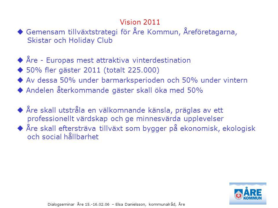 Dialogseminar Åre 15.-16.02.06 – Elsa Danielsson, kommunalråd, Åre Vision 2011  Skimasterplan, översiktsplan, designprogram och varumärkesprofilering  5.000 nya bäddar  2.500 nya restaurangstolar  400.000 nya skiddagar  Tåg och flyg  800 nya arbetstillfällen (kräver en volymökningen i näringen på cirka SEK 600.000.000-800.000.000)  1.000 nya invånare  Ökade skatteintäkter SEK 26.000.000  2-300 nya bostäder  Intensivt planarbete  Infrastrukturinvesteringar vägar, vatten och avlopp, skola, barnomsorg – SEK 15.000.000